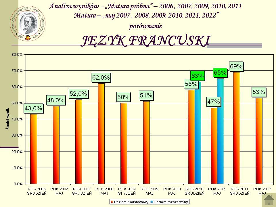 """Analiza wyników - """"Matura próbna – 2006 , 2007, 2009, 2010, 2011 Matura – """"maj 2007 , 2008, 2009, 2010, 2011, 2012 porównanie JĘZYK FRANCUSKI"""
