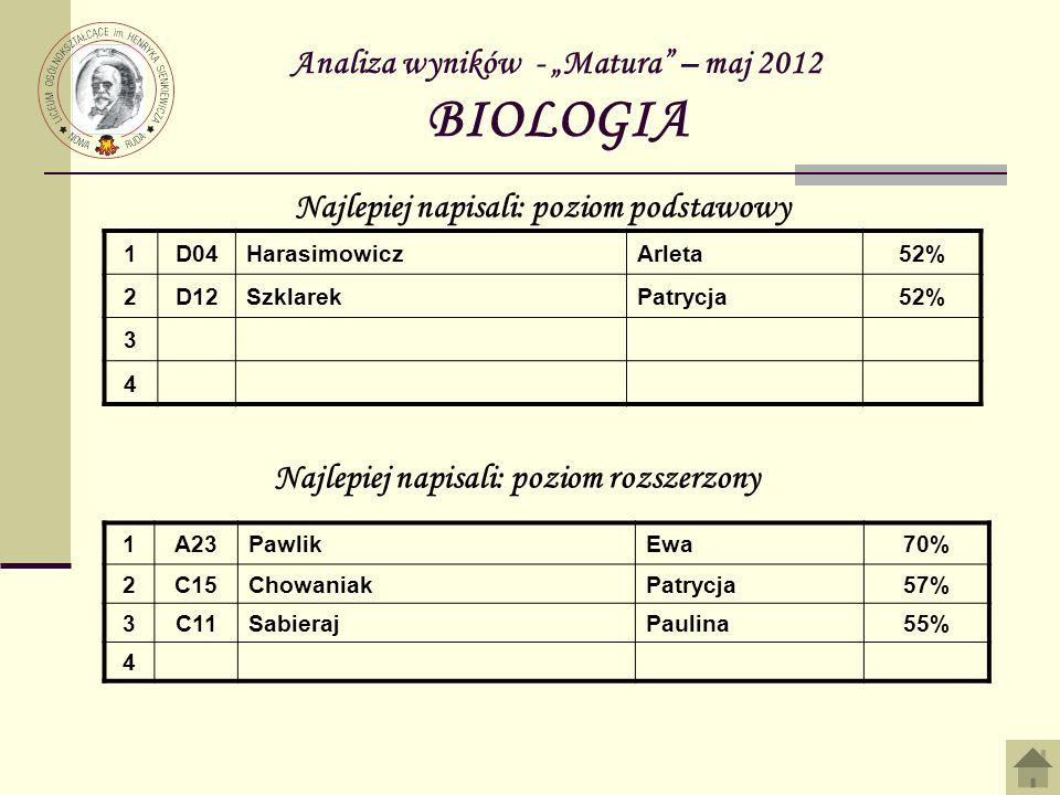 "Analiza wyników - ""Matura – maj 2012 BIOLOGIA"