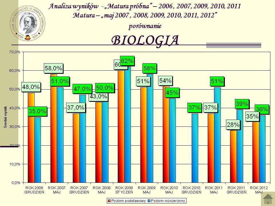 """Analiza wyników - """"Matura próbna – 2006 , 2007, 2009, 2010, 2011 Matura – """"maj 2007 , 2008, 2009, 2010, 2011, 2012 porównanie BIOLOGIA"""