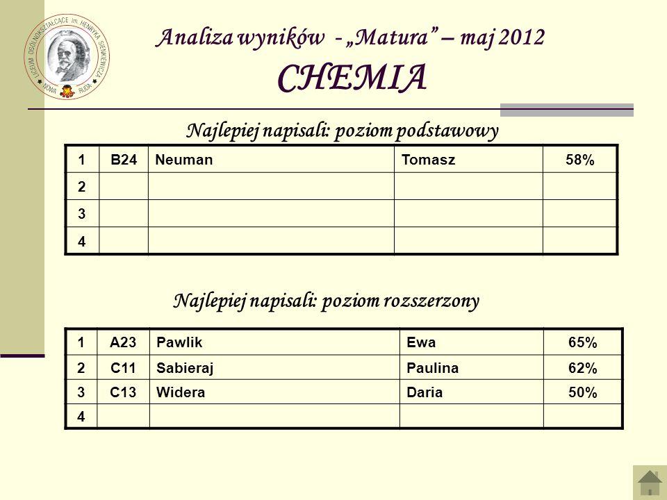 """Analiza wyników - """"Matura – maj 2012 CHEMIA"""