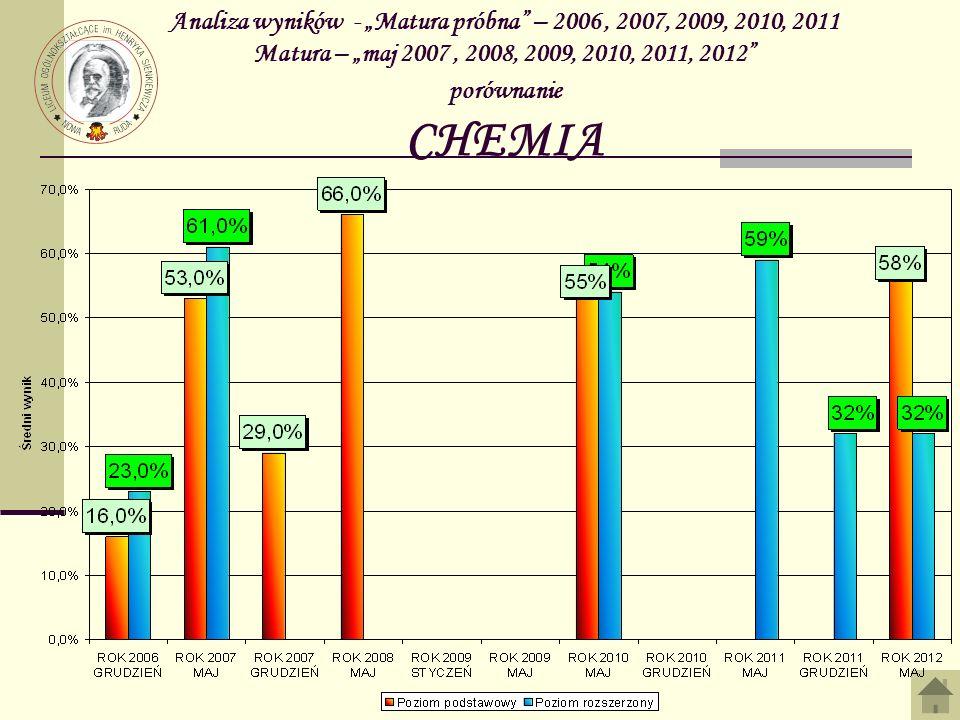 """Analiza wyników - """"Matura próbna – 2006 , 2007, 2009, 2010, 2011 Matura – """"maj 2007 , 2008, 2009, 2010, 2011, 2012 porównanie CHEMIA"""