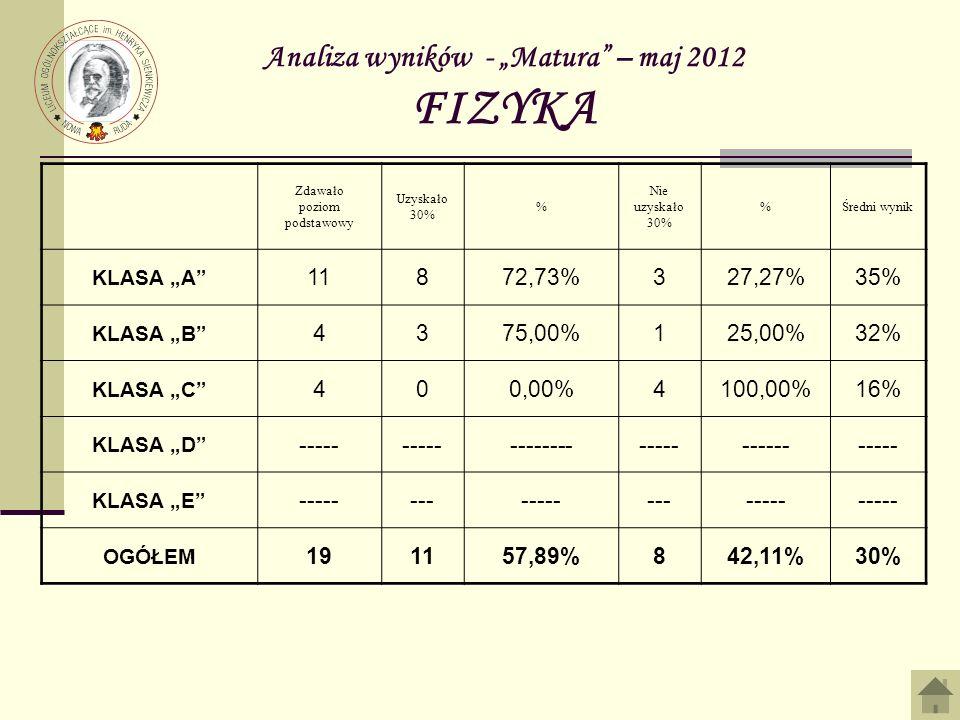 """Analiza wyników - """"Matura – maj 2012 FIZYKA"""