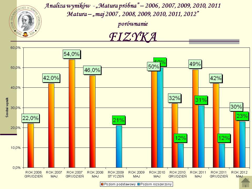 """Analiza wyników - """"Matura próbna – 2006 , 2007, 2009, 2010, 2011 Matura – """"maj 2007 , 2008, 2009, 2010, 2011, 2012 porównanie FIZYKA"""