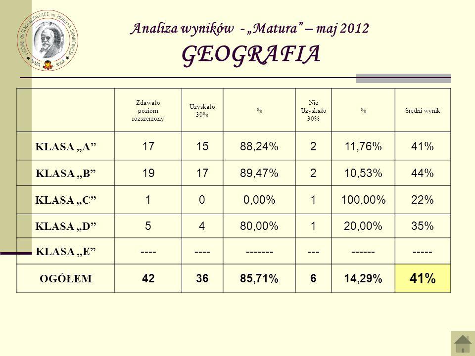 """Analiza wyników - """"Matura – maj 2012 GEOGRAFIA"""