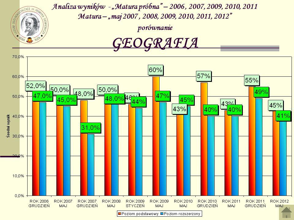 """Analiza wyników - """"Matura próbna – 2006 , 2007, 2009, 2010, 2011 Matura – """"maj 2007 , 2008, 2009, 2010, 2011, 2012 porównanie GEOGRAFIA"""
