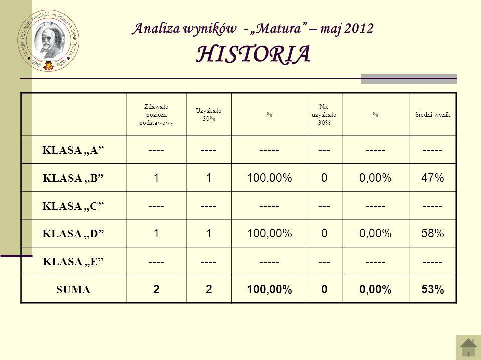 """Analiza wyników - """"Matura – maj 2012 HISTORIA"""
