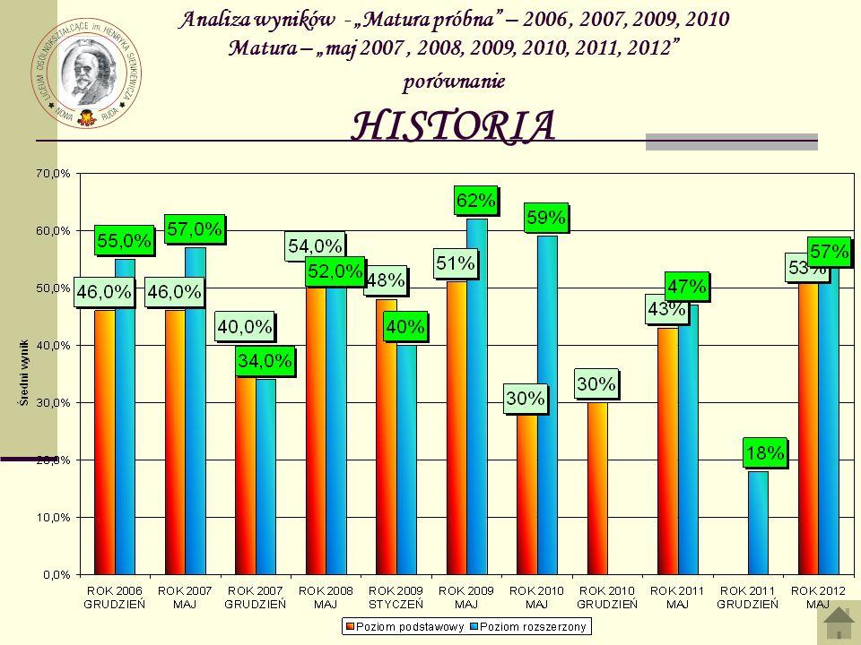"""Analiza wyników - """"Matura próbna – 2006 , 2007, 2009, 2010 Matura – """"maj 2007 , 2008, 2009, 2010, 2011, 2012 porównanie HISTORIA"""
