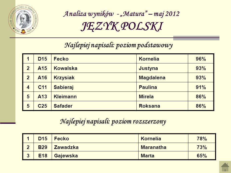 """Analiza wyników - """"Matura – maj 2012 JĘZYK POLSKI"""