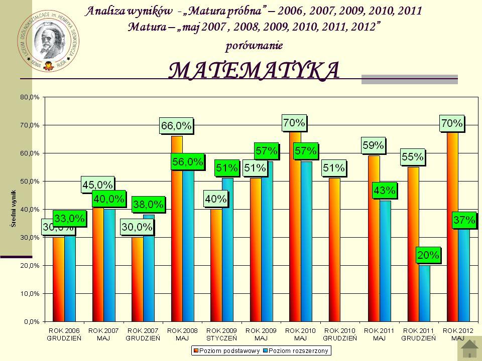 """Analiza wyników - """"Matura próbna – 2006 , 2007, 2009, 2010, 2011 Matura – """"maj 2007 , 2008, 2009, 2010, 2011, 2012 porównanie MATEMATYKA"""