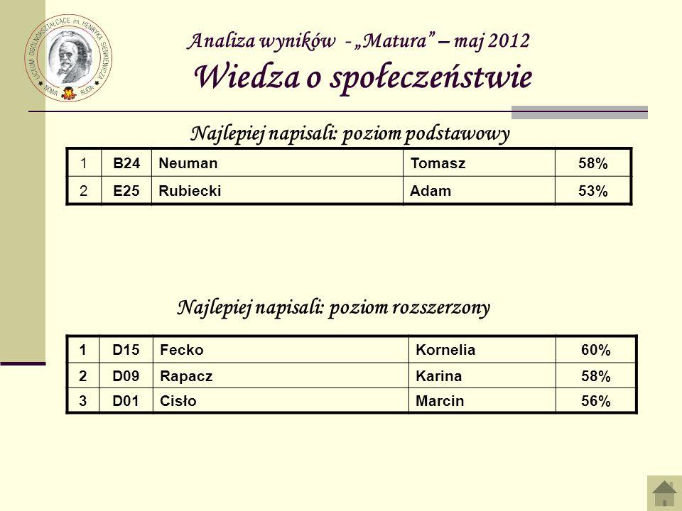 """Analiza wyników - """"Matura – maj 2012 Wiedza o społeczeństwie"""