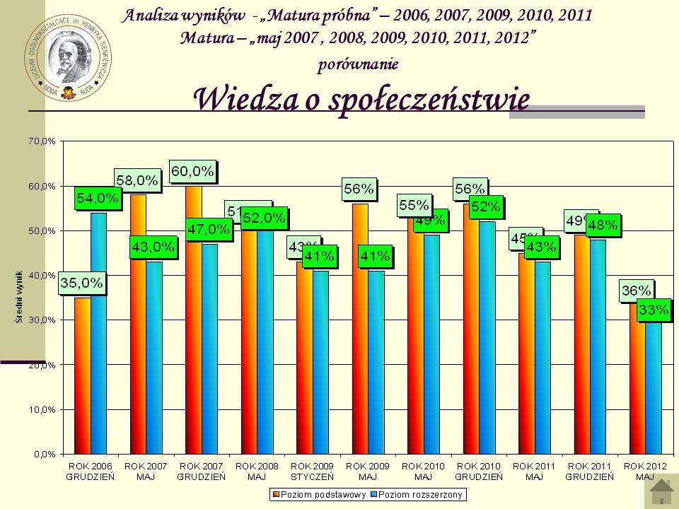"""Analiza wyników - """"Matura próbna – 2006, 2007, 2009, 2010, 2011 Matura – """"maj 2007 , 2008, 2009, 2010, 2011, 2012 porównanie Wiedza o społeczeństwie"""