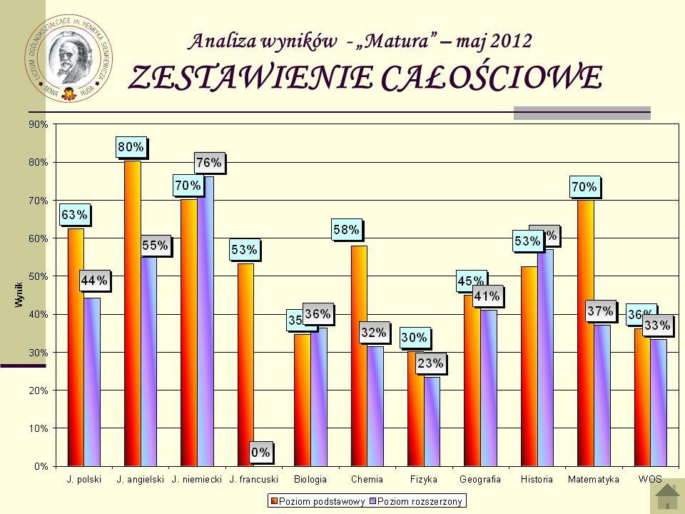 """Analiza wyników - """"Matura – maj 2012 ZESTAWIENIE CAŁOŚCIOWE"""