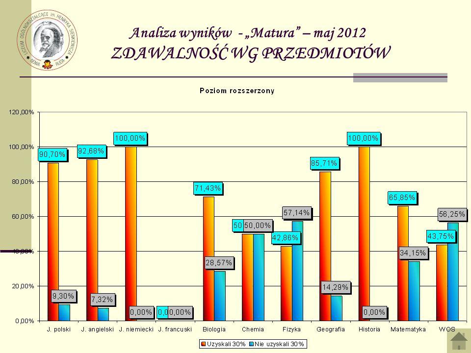 """Analiza wyników - """"Matura – maj 2012 ZDAWALNOŚĆ WG PRZEDMIOTÓW"""