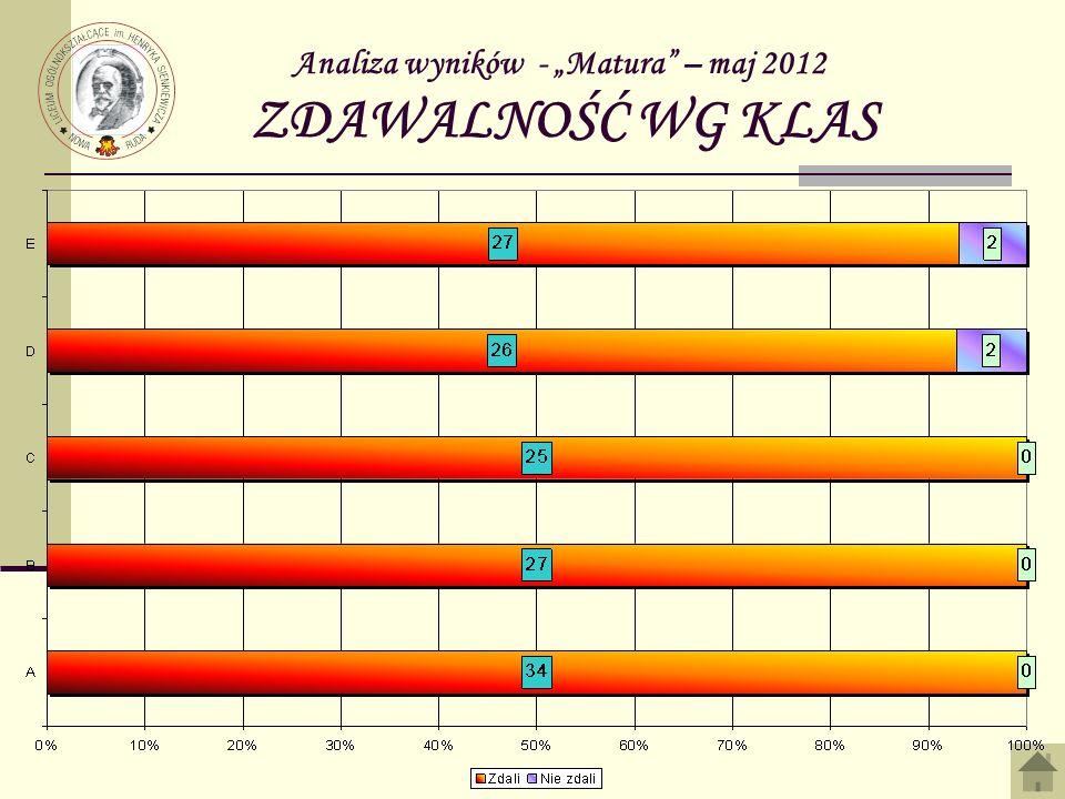 """Analiza wyników - """"Matura – maj 2012 ZDAWALNOŚĆ WG KLAS"""