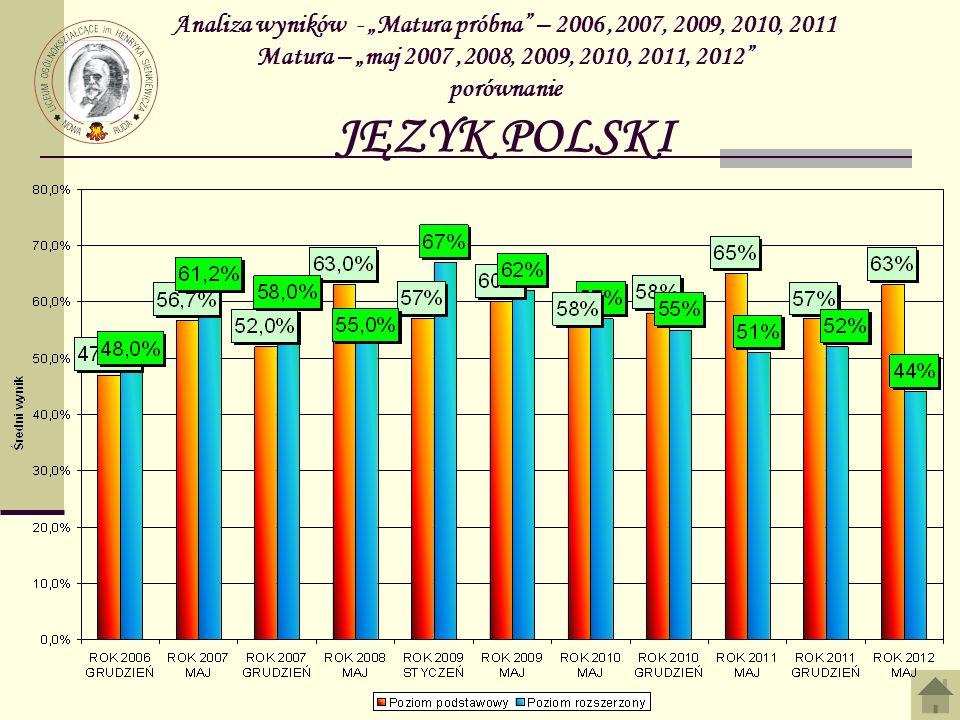 """Analiza wyników - """"Matura próbna – 2006 ,2007, 2009, 2010, 2011 Matura – """"maj 2007 ,2008, 2009, 2010, 2011, 2012 porównanie JĘZYK POLSKI"""