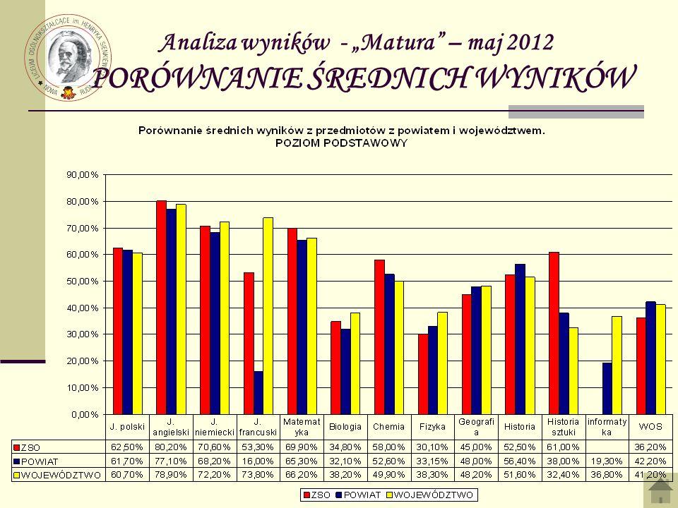 """Analiza wyników - """"Matura – maj 2012 PORÓWNANIE ŚREDNICH WYNIKÓW"""