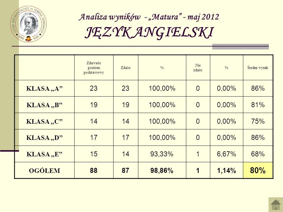 """Analiza wyników - """"Matura - maj 2012 JĘZYK ANGIELSKI"""