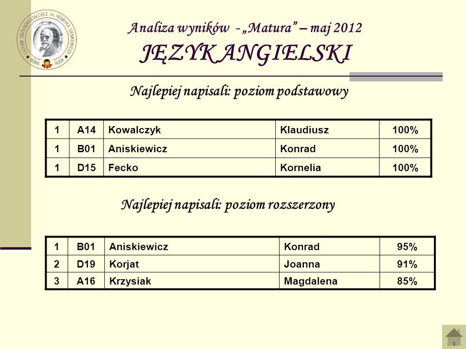 """Analiza wyników - """"Matura – maj 2012 JĘZYK ANGIELSKI"""