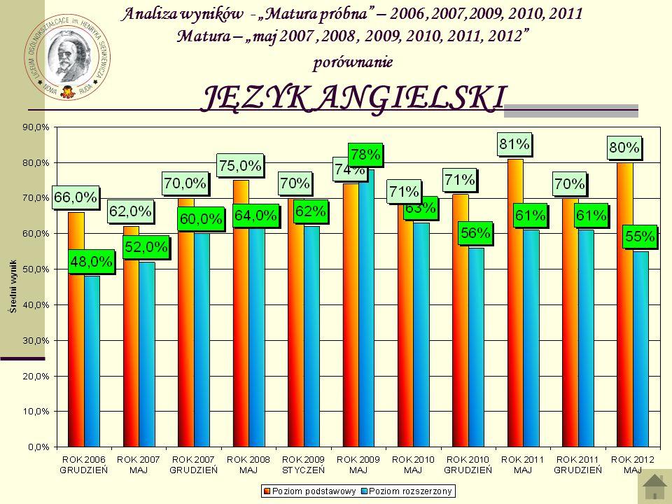 """Analiza wyników - """"Matura próbna – 2006 ,2007,2009, 2010, 2011 Matura – """"maj 2007 ,2008 , 2009, 2010, 2011, 2012 porównanie JĘZYK ANGIELSKI"""