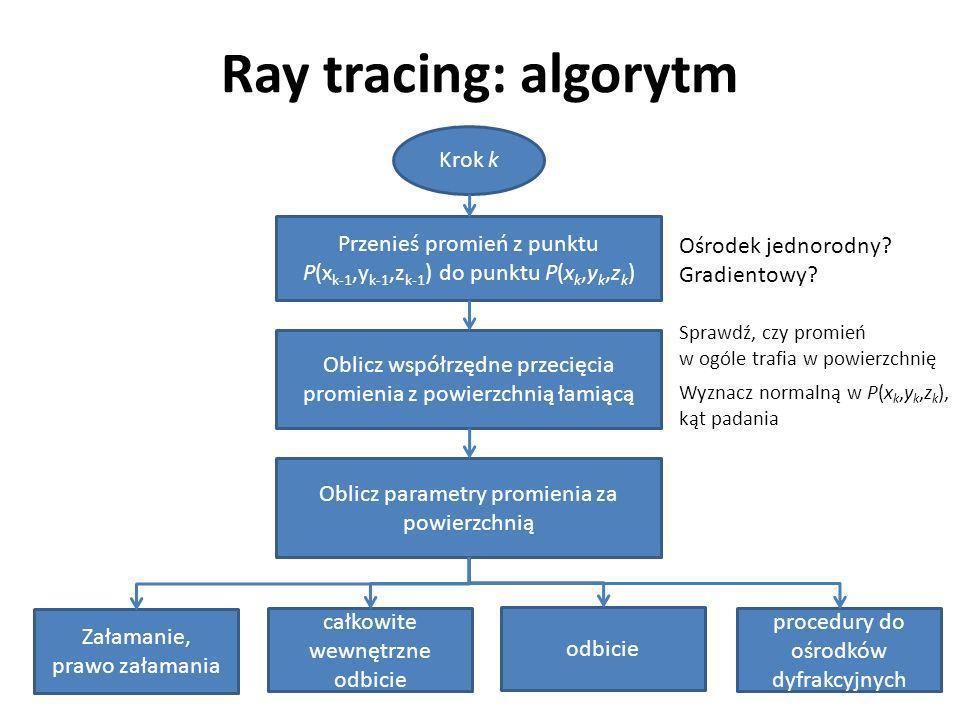 Ray tracing: algorytm Krok k Przenieś promień z punktu