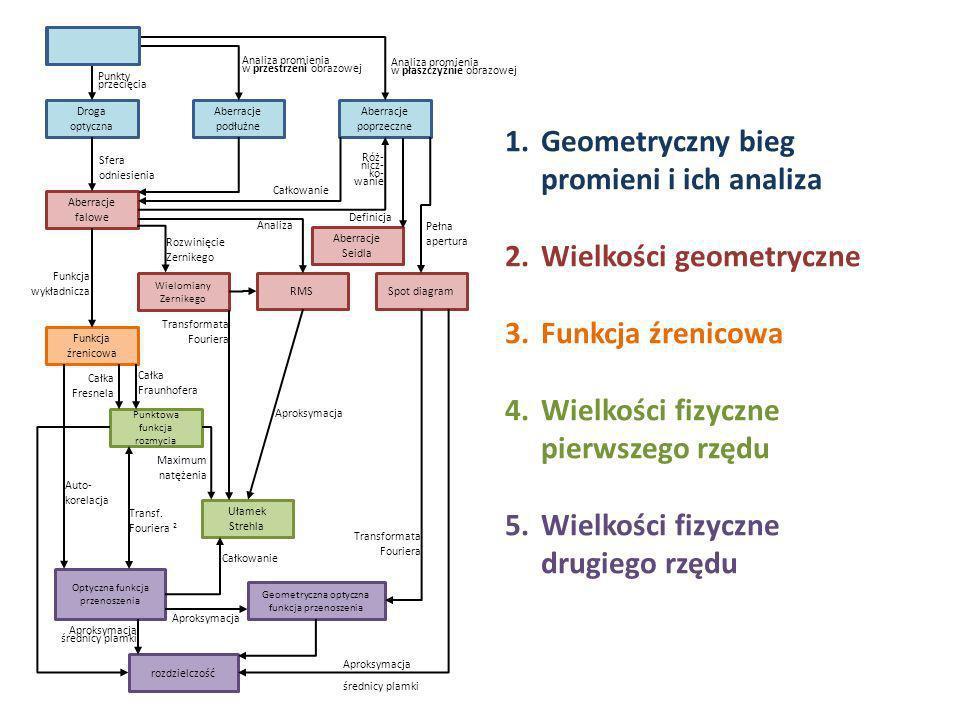 Geometryczny bieg promieni i ich analiza
