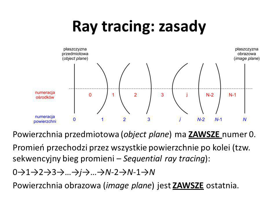 Ray tracing: zasady
