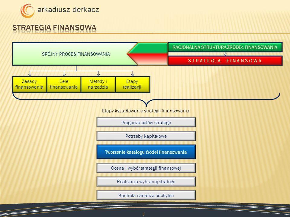 Strategia finansowa SPÓJNY PROCES FINANSOWANIA