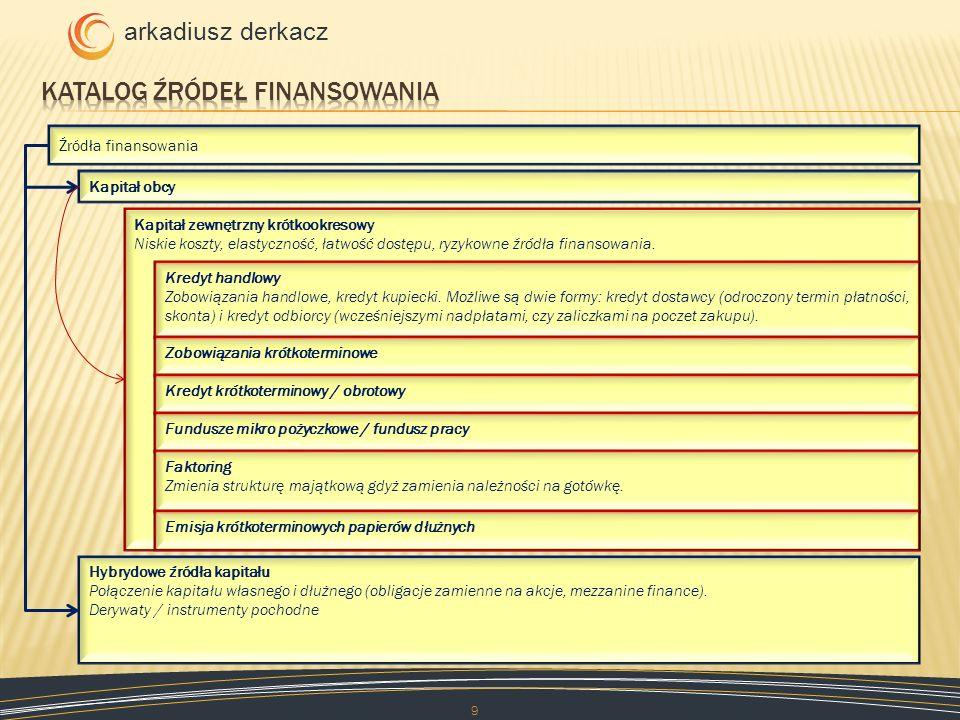 Katalog źródeł finansowania