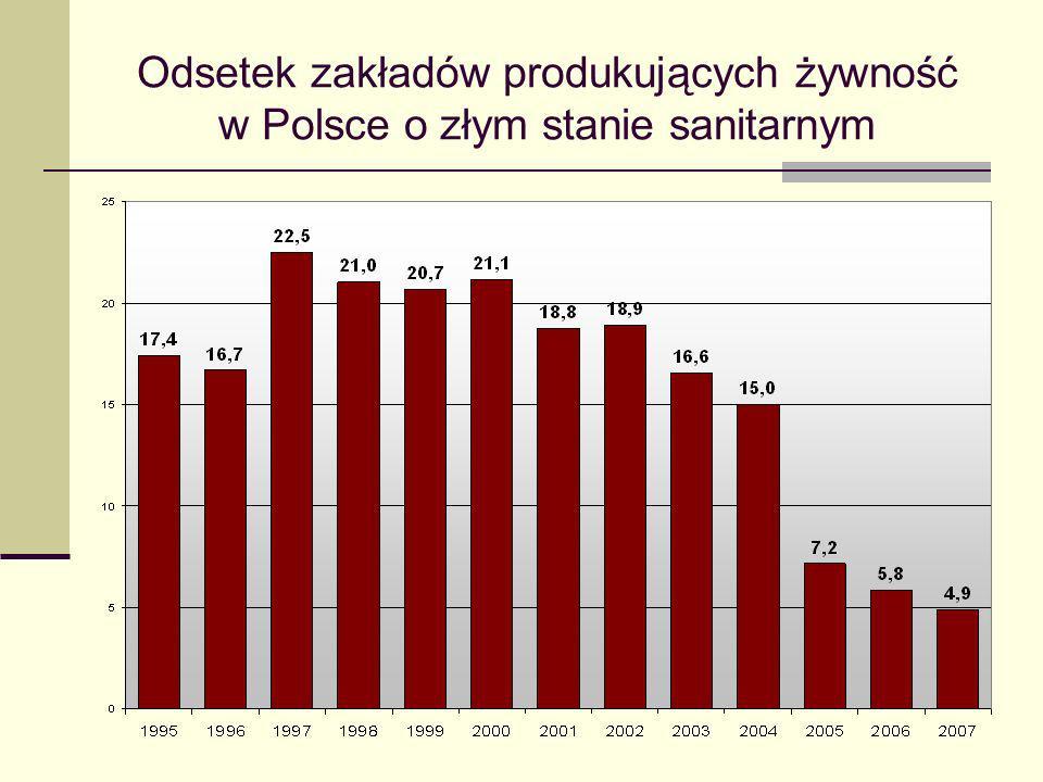 Odsetek zakładów produkujących żywność w Polsce o złym stanie sanitarnym