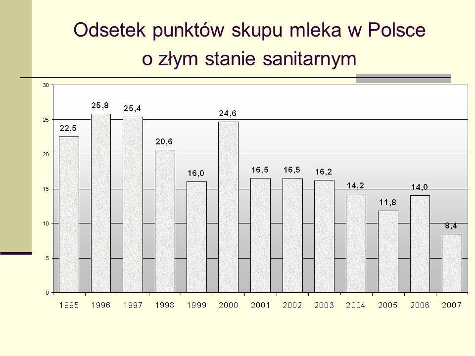 Odsetek punktów skupu mleka w Polsce o złym stanie sanitarnym