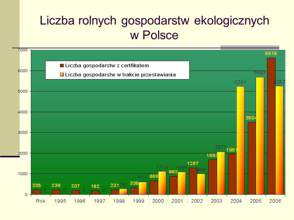 Liczba rolnych gospodarstw ekologicznych w Polsce