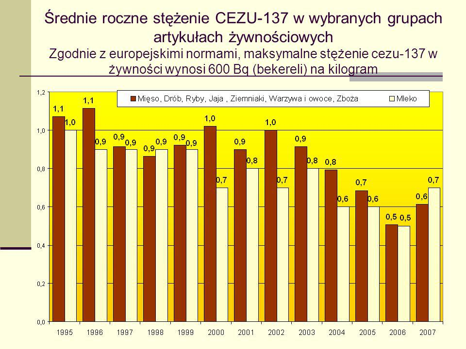 Średnie roczne stężenie CEZU-137 w wybranych grupach artykułach żywnościowych Zgodnie z europejskimi normami, maksymalne stężenie cezu-137 w żywności wynosi 600 Bq (bekereli) na kilogram