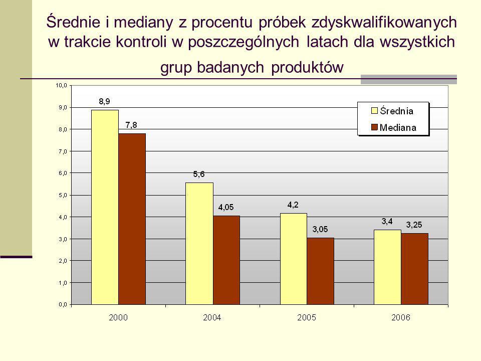 Średnie i mediany z procentu próbek zdyskwalifikowanych w trakcie kontroli w poszczególnych latach dla wszystkich grup badanych produktów