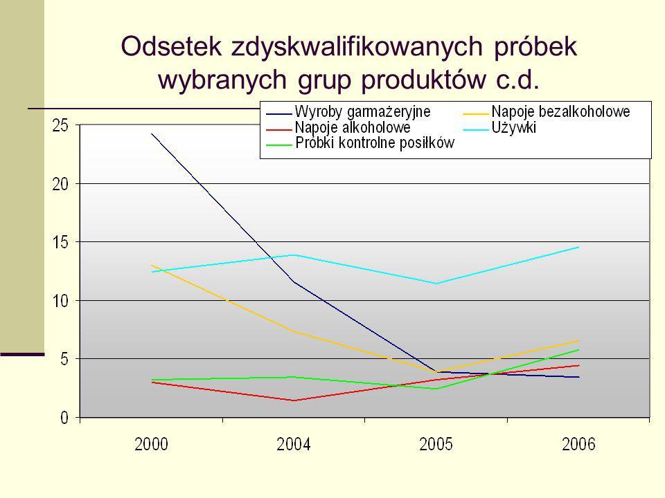 Odsetek zdyskwalifikowanych próbek wybranych grup produktów c.d.
