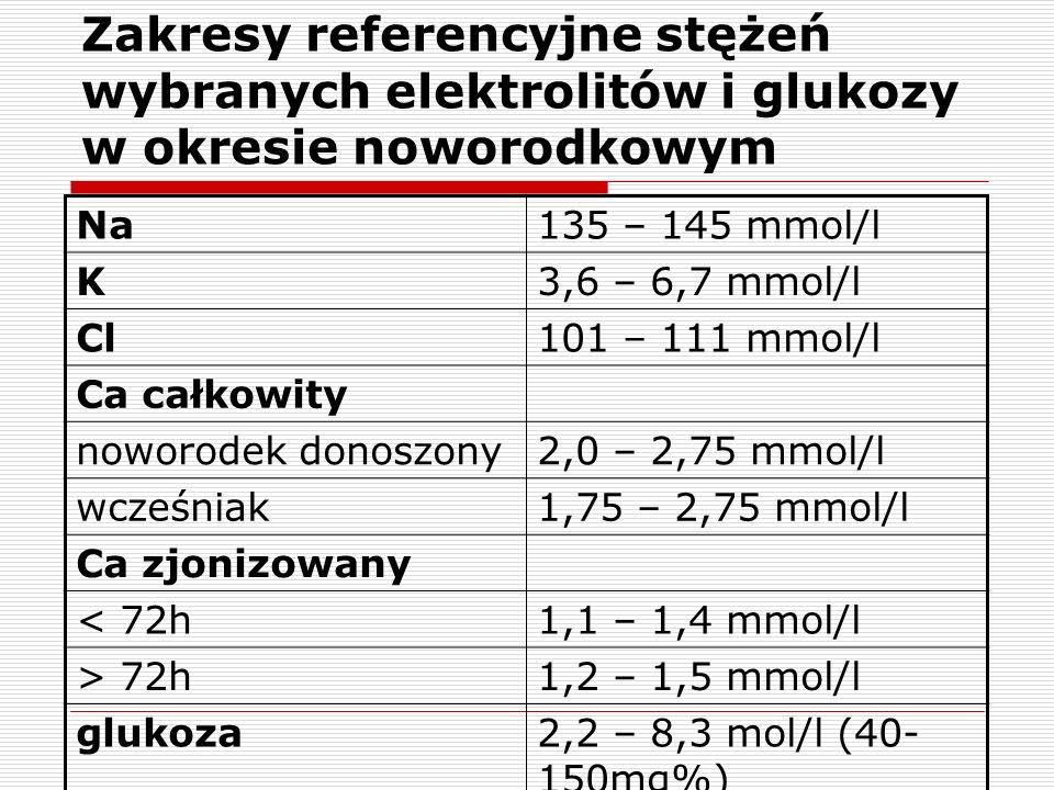 Zakresy referencyjne stężeń wybranych elektrolitów i glukozy w okresie noworodkowym