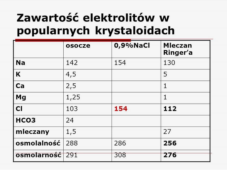 Zawartość elektrolitów w popularnych krystaloidach