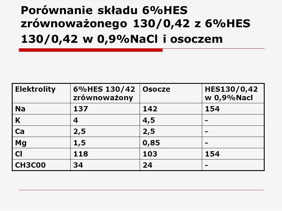 Porównanie składu 6%HES zrównoważonego 130/0,42 z 6%HES 130/0,42 w 0,9%NaCl i osoczem