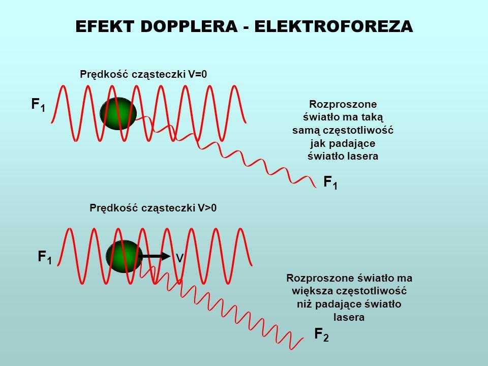 EFEKT DOPPLERA - ELEKTROFOREZA