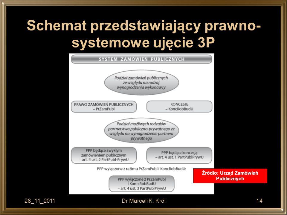 Schemat przedstawiający prawno-systemowe ujęcie 3P