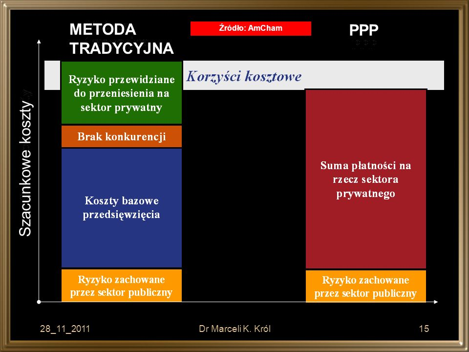 METODA TRADYCYJNA PPP PPP Szacunkowe koszty 28_11_2011