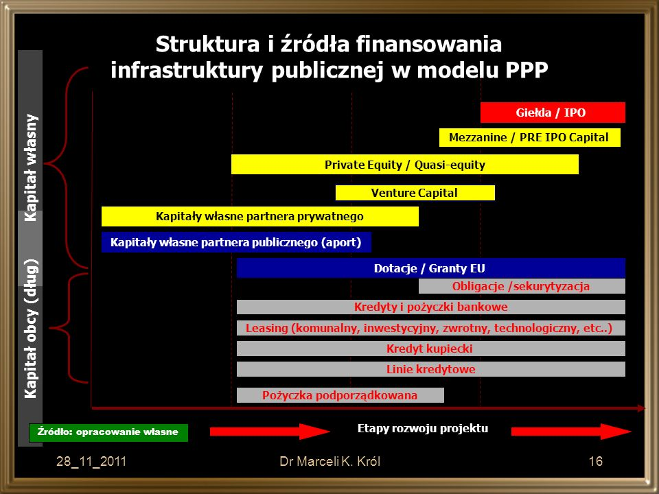 Struktura i źródła finansowania infrastruktury publicznej w modelu PPP