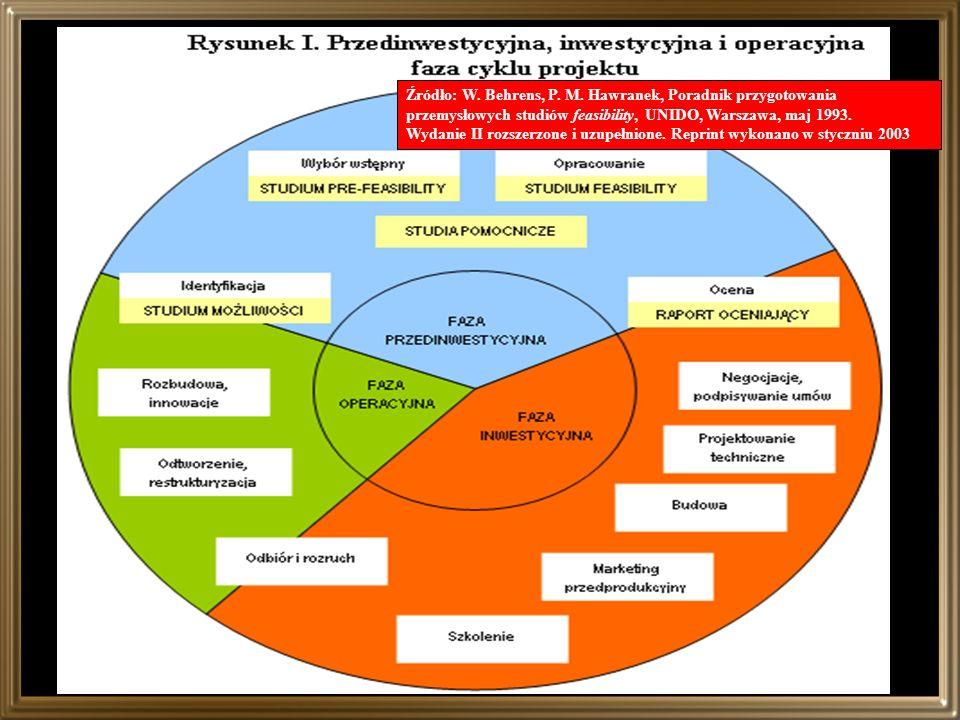 Źródło: W. Behrens, P. M. Hawranek, Poradnik przygotowania przemysłowych studiów feasibility, UNIDO, Warszawa, maj 1993.