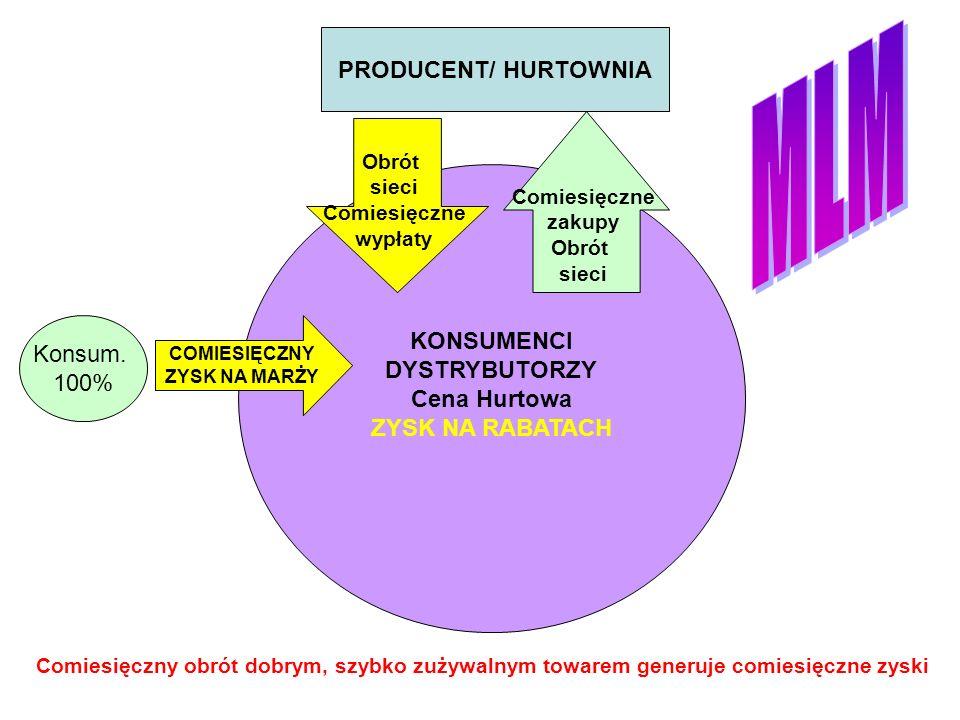 MLM PRODUCENT/ HURTOWNIA KONSUMENCI DYSTRYBUTORZY