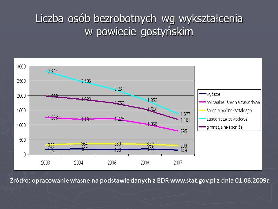 Liczba osób bezrobotnych wg wykształcenia w powiecie gostyńskim
