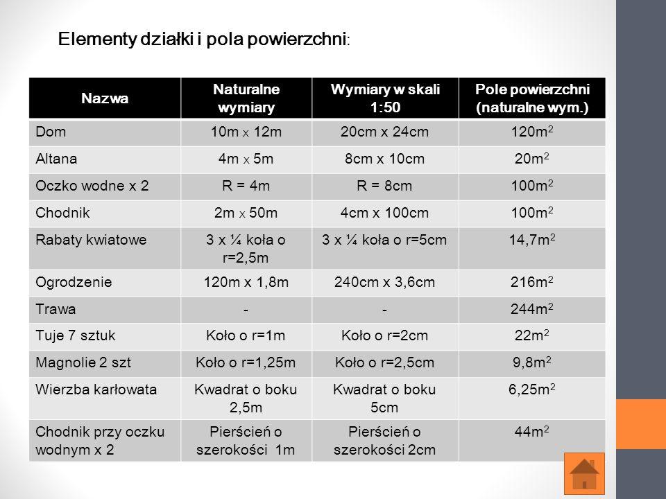 Elementy działki i pola powierzchni: