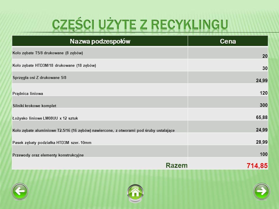 Części użyte z recyklingu