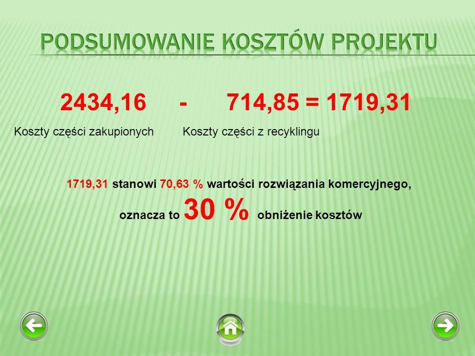 Podsumowanie kosztów projektu