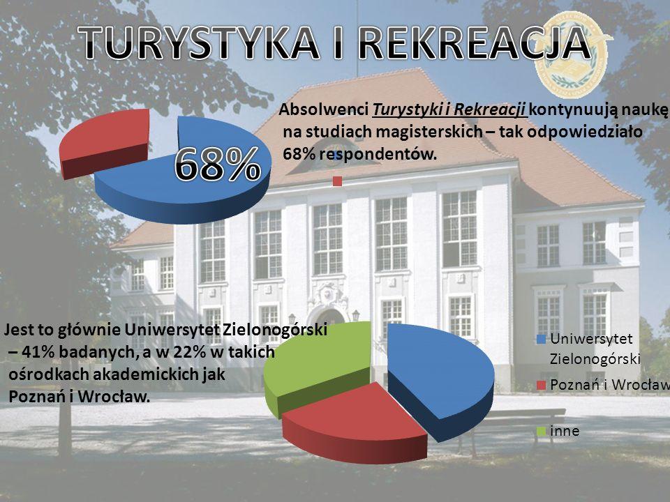 TURYSTYKA I REKREACJA Absolwenci Turystyki i Rekreacji kontynuują naukę. na studiach magisterskich – tak odpowiedziało.