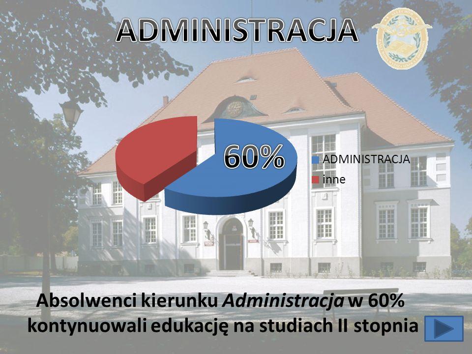 ADMINISTRACJA 60% Absolwenci kierunku Administracja w 60%