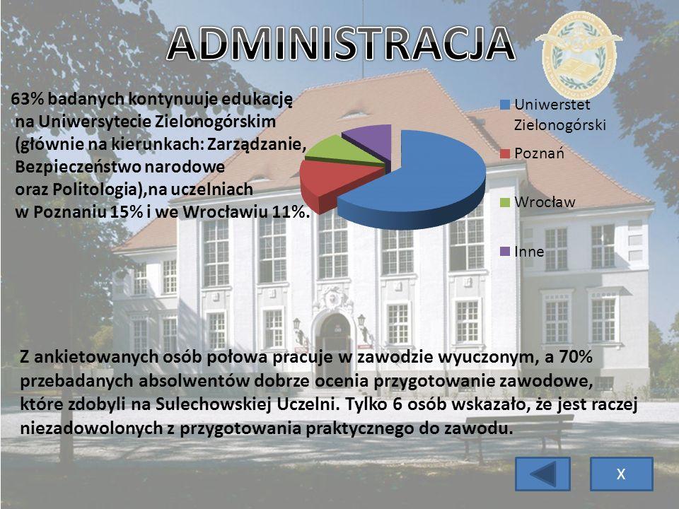 ADMINISTRACJA 63% badanych kontynuuje edukację. na Uniwersytecie Zielonogórskim. (głównie na kierunkach: Zarządzanie,